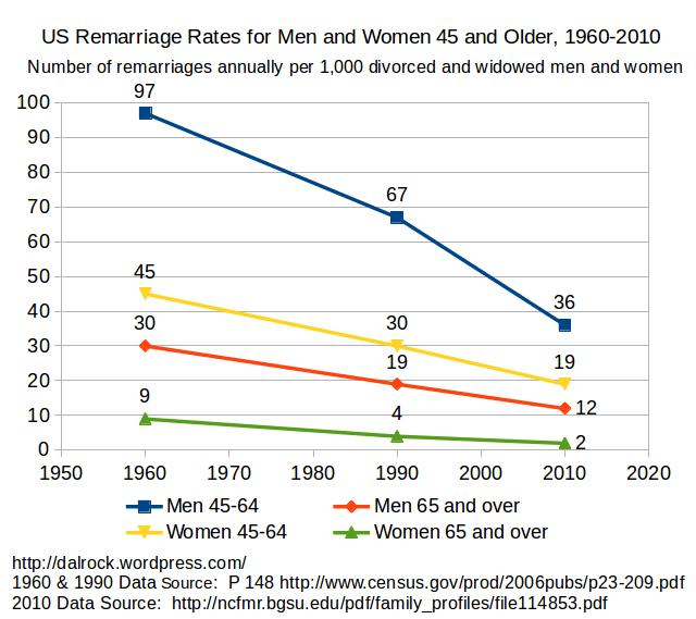 45plusremarriagerates1960to2010_cor